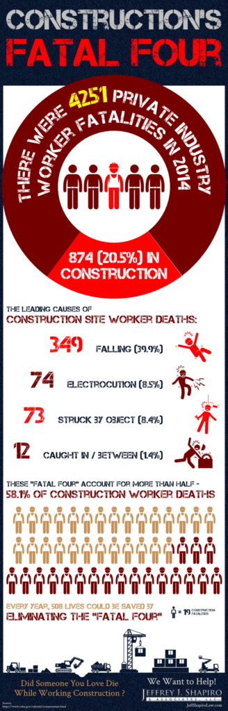 Constructions Fatal Four -Jeff Shapiro Law Infographic