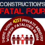 Constructions fatal four injuries account for 20% of private industry fatalities in 2014